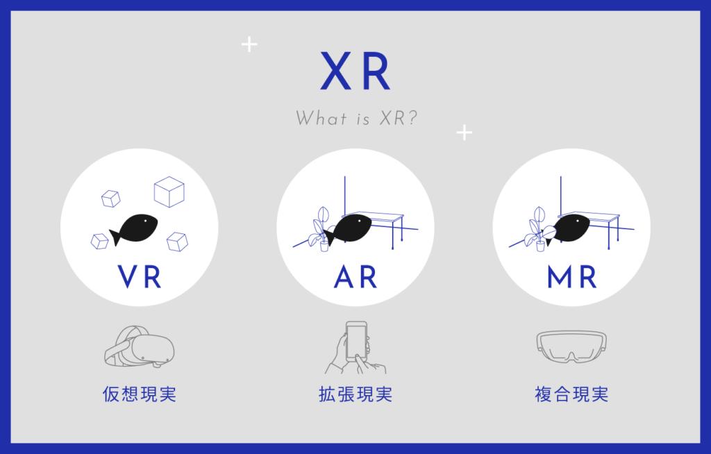 そもそもXR(xR)とは